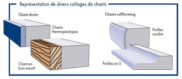 Colle chaude PU pour collage de chants